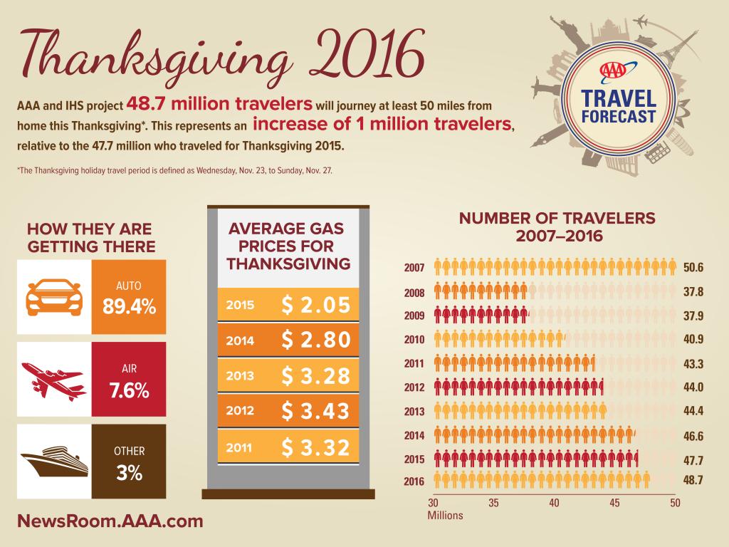 2016-Thanksgiving-Travel-Forecast